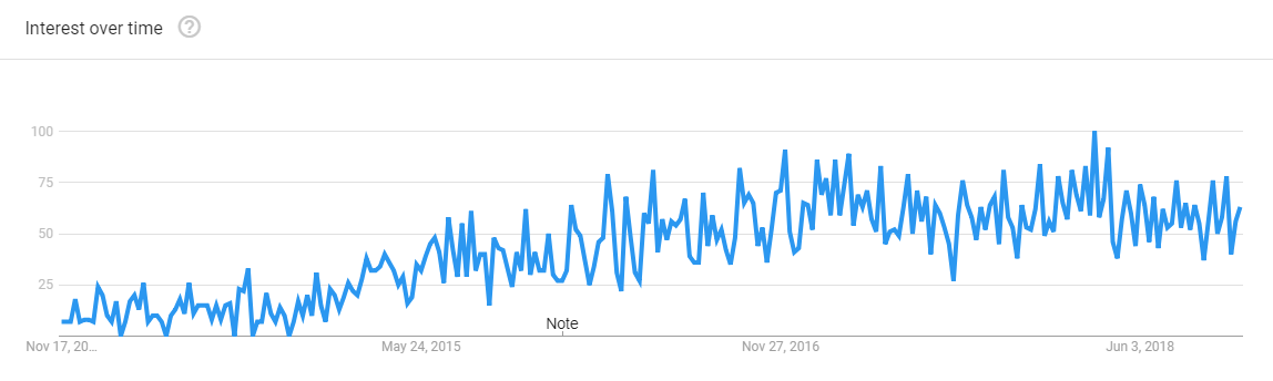 Bookly popularity 2013 – 2018