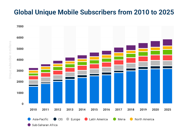 Mobile phone subscribers