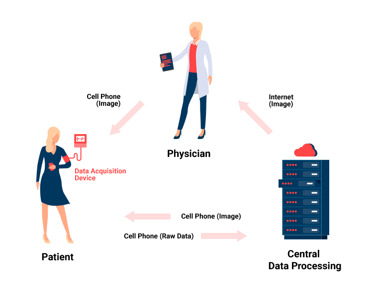 Use of wearable medical devices