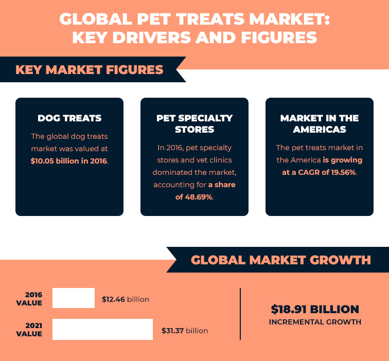 Global pet treats market: key drivers and figures